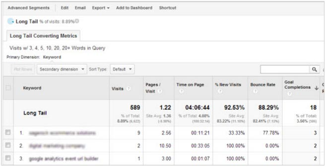 google analytics custom reports