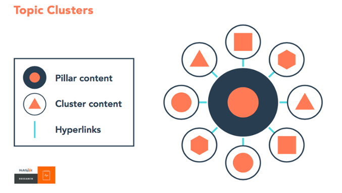 Hubspot | Topic Clusters | Swift Local Solutions