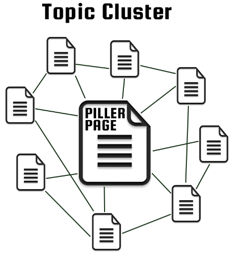 Topic Clusters | Inbound Marketing Strategy
